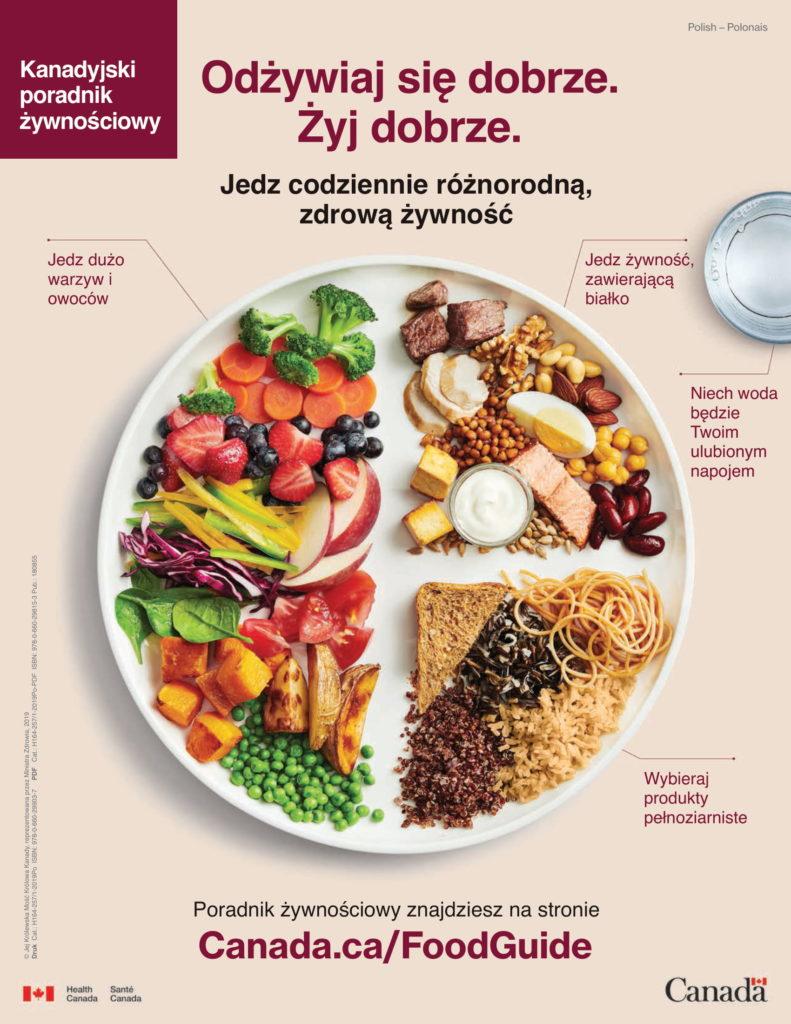 Kanadyjski poradnik żywnościowy - schemat żywienia w formie talerza