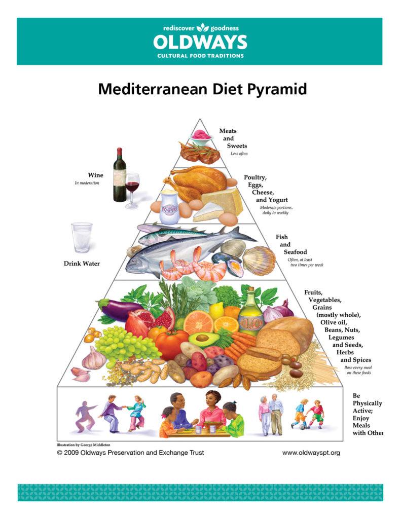 piramida żywienia - dieta śródziemnomorska