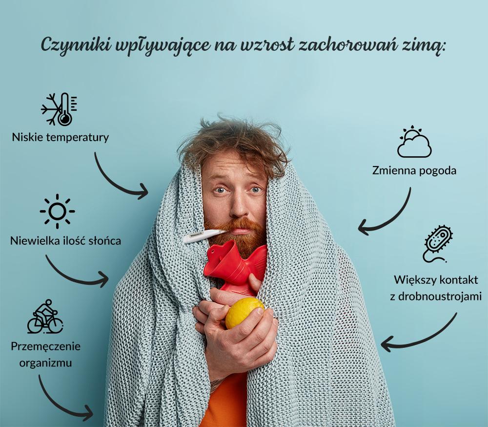 czynniki wpływające na wzrost zachorowań zimą